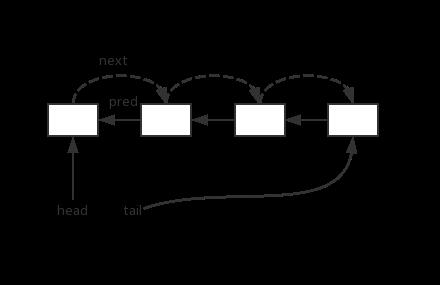 CLH队列结构